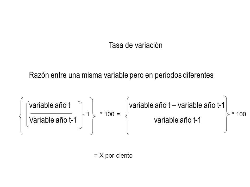 Razón entre una misma variable pero en periodos diferentes