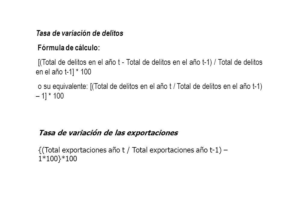 Tasa de variación de delitos Fórmula de cálculo: