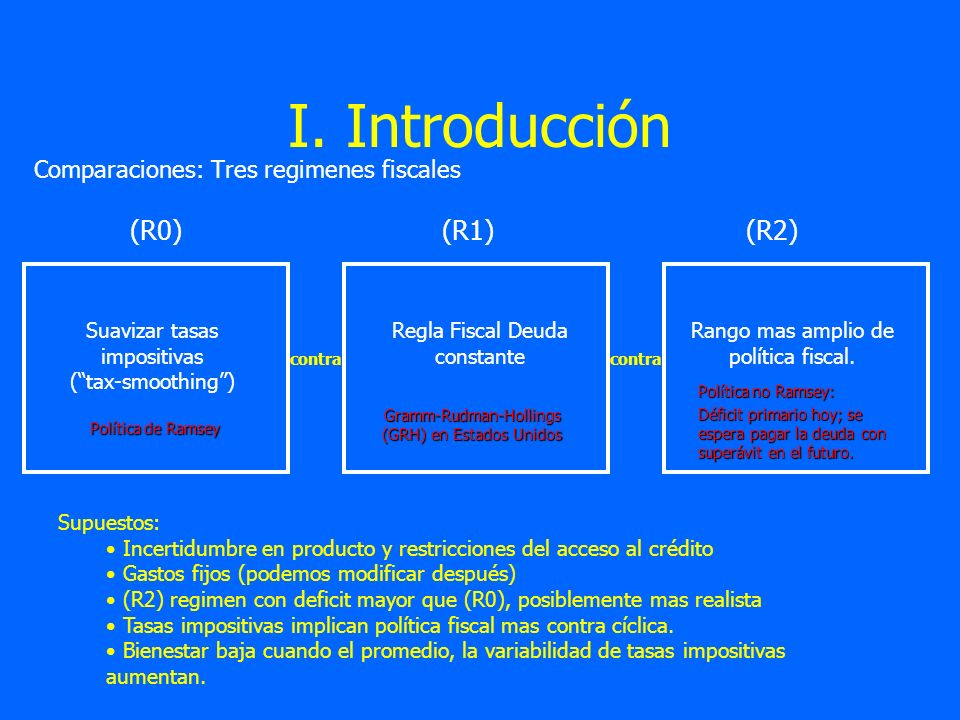 I. Introducción (R0) (R1) (R2) Comparaciones: Tres regimenes fiscales