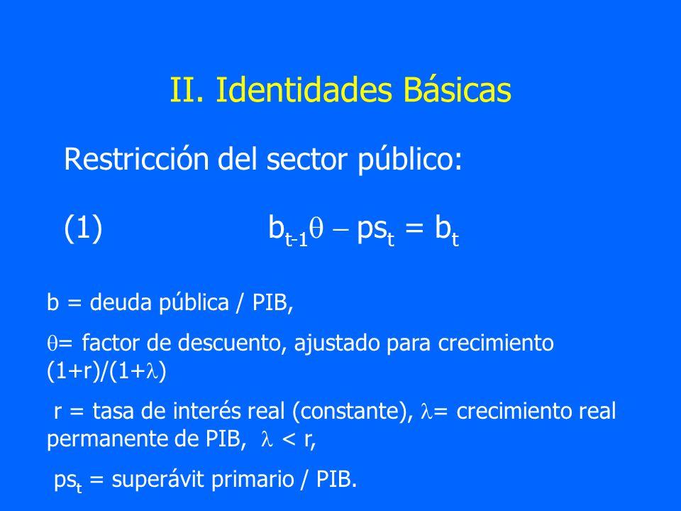II. Identidades Básicas
