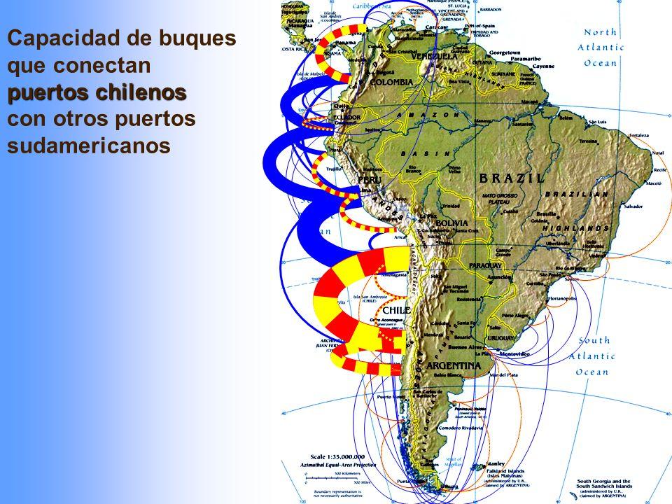 Capacidad de buques que conectan puertos chilenos con otros puertos sudamericanos