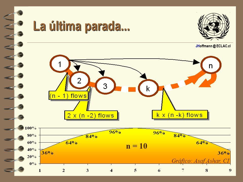 La última parada... n = 10 Gráfico: Asaf Ashar, CI