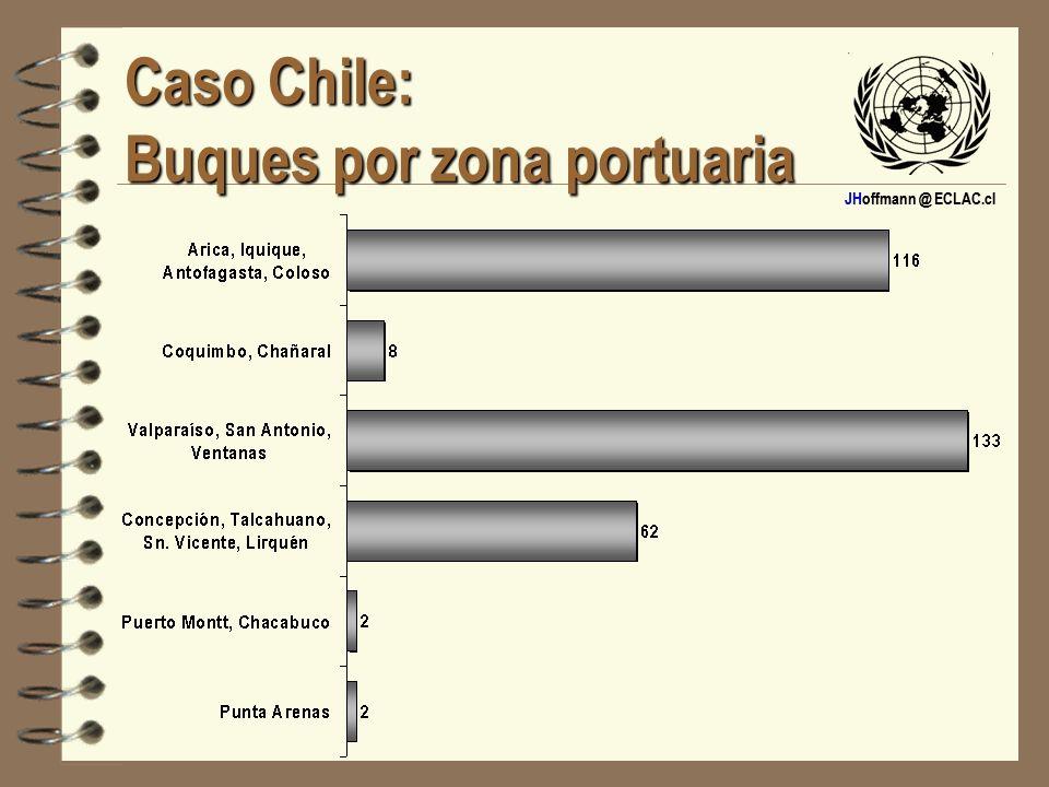 Caso Chile: Buques por zona portuaria