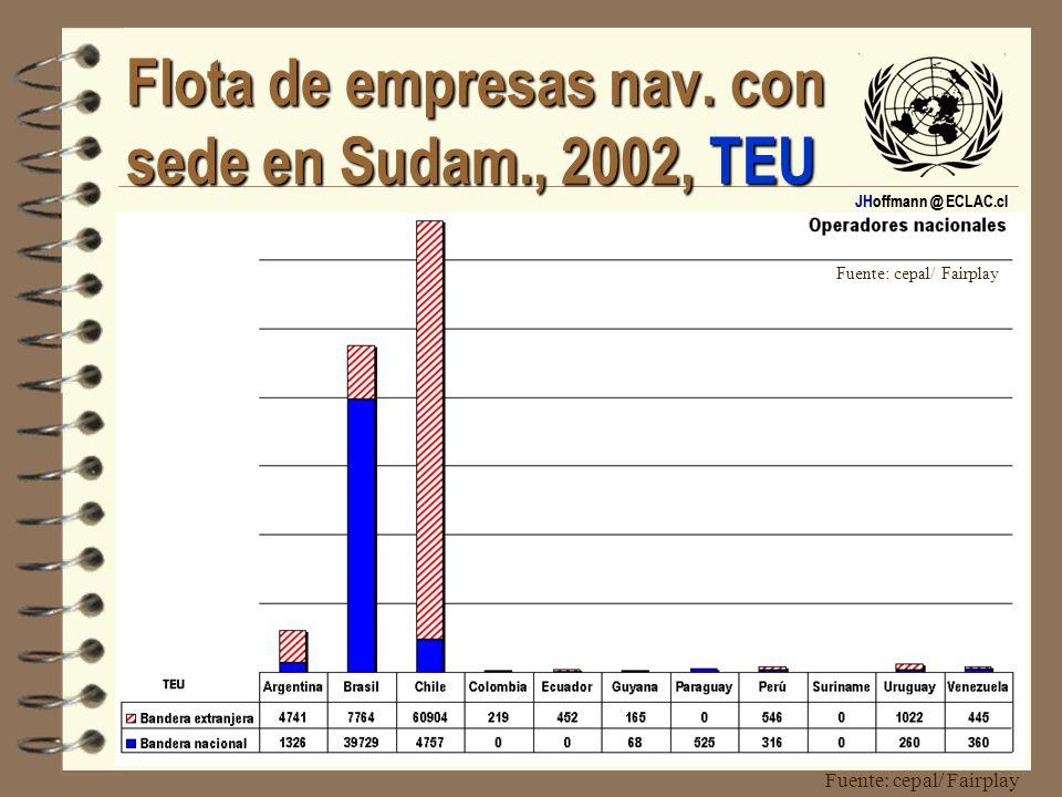Flota de empresas nav. con sede en Sudam., 2002, TEU