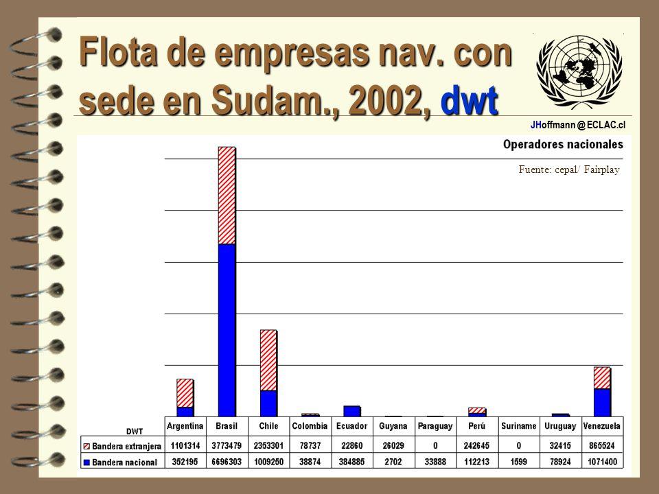 Flota de empresas nav. con sede en Sudam., 2002, dwt