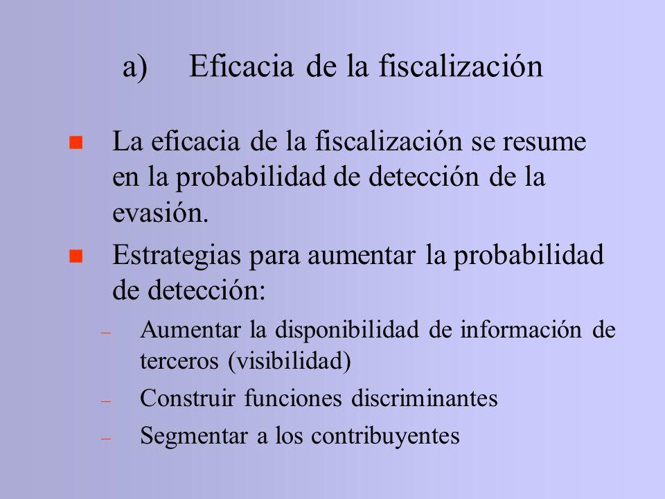 a) Eficacia de la fiscalización