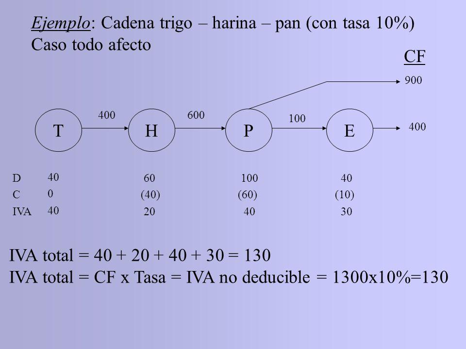 Ejemplo: Cadena trigo – harina – pan (con tasa 10%) Caso todo afecto