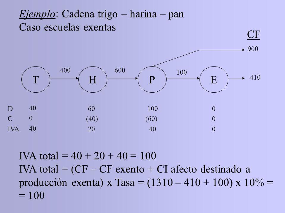 Ejemplo: Cadena trigo – harina – pan Caso escuelas exentas CF