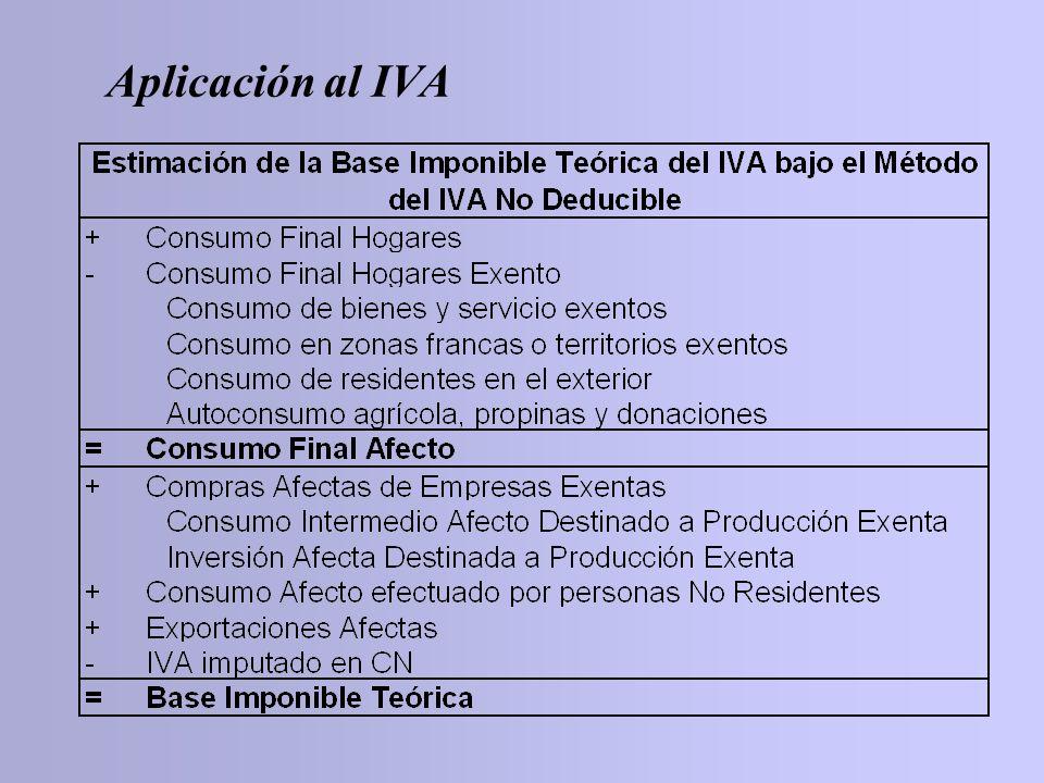 Aplicación al IVA