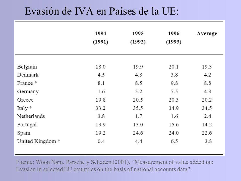 Evasión de IVA en Países de la UE: