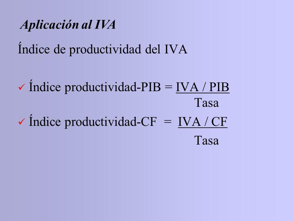 Aplicación al IVA Índice de productividad del IVA. Índice productividad-PIB = IVA / PIB Tasa.