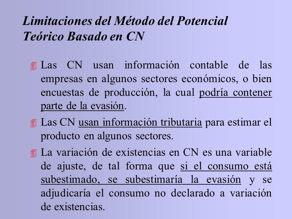 Limitaciones del Método del Potencial Teórico Basado en CN