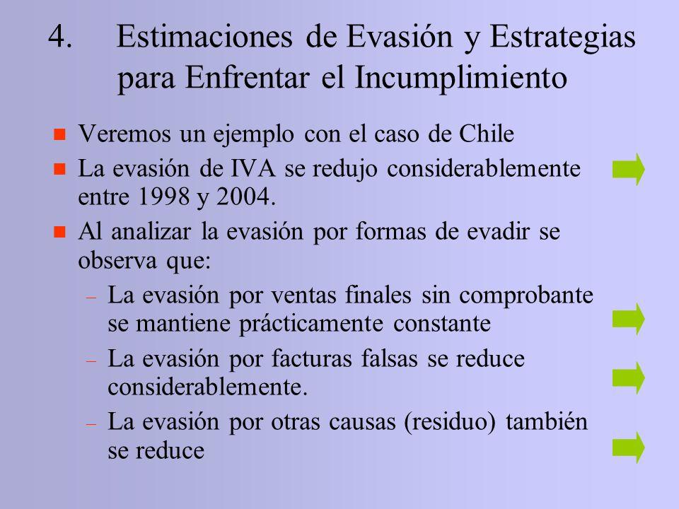 4. Estimaciones de Evasión y Estrategias para Enfrentar el Incumplimiento