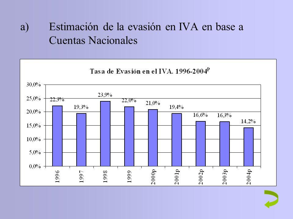 a) Estimación de la evasión en IVA en base a Cuentas Nacionales