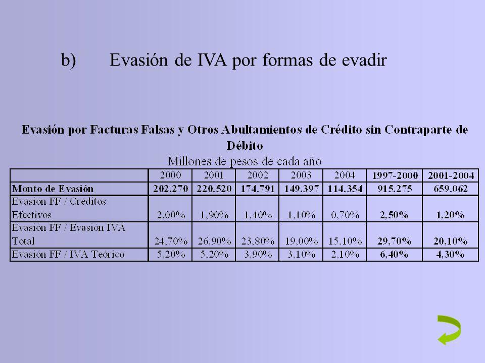b) Evasión de IVA por formas de evadir