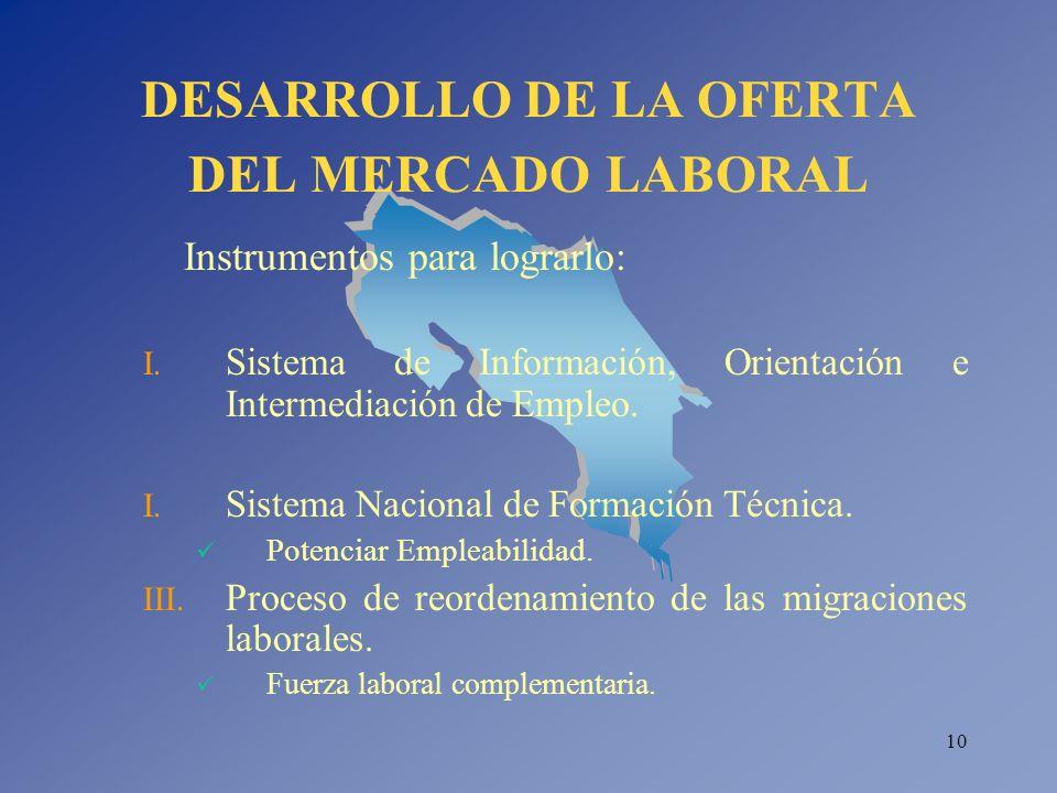 DESARROLLO DE LA OFERTA DEL MERCADO LABORAL
