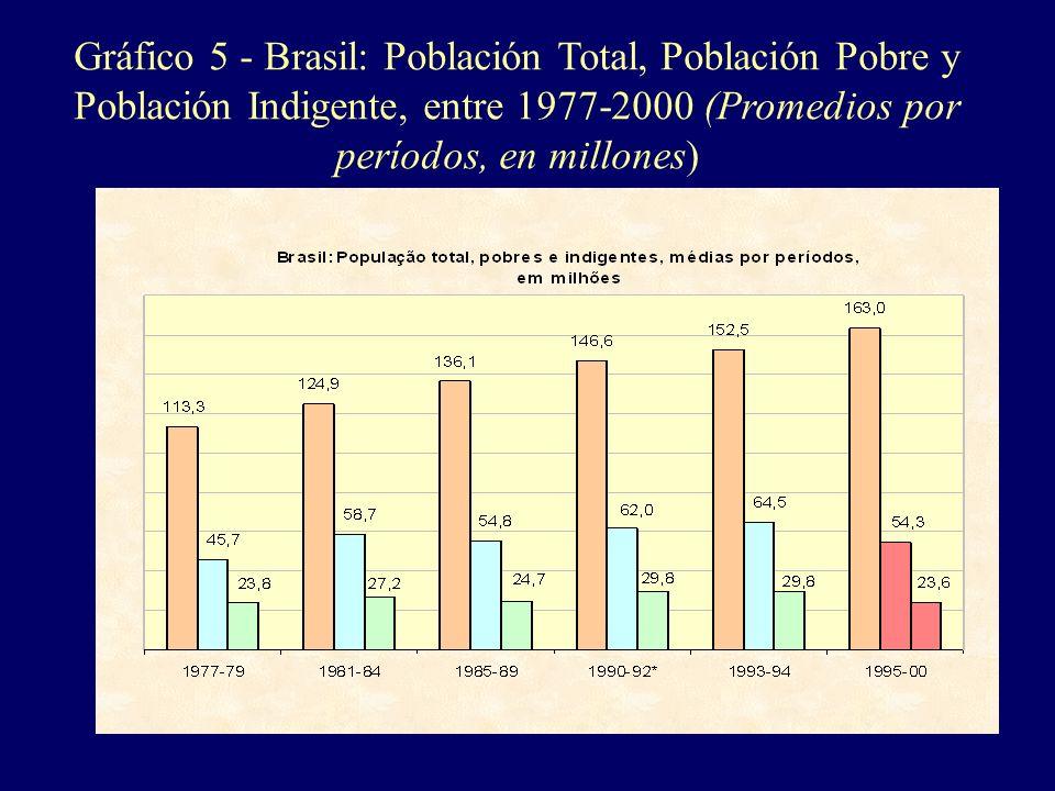 Gráfico 5 - Brasil: Población Total, Población Pobre y Población Indigente, entre 1977-2000 (Promedios por períodos, en millones)