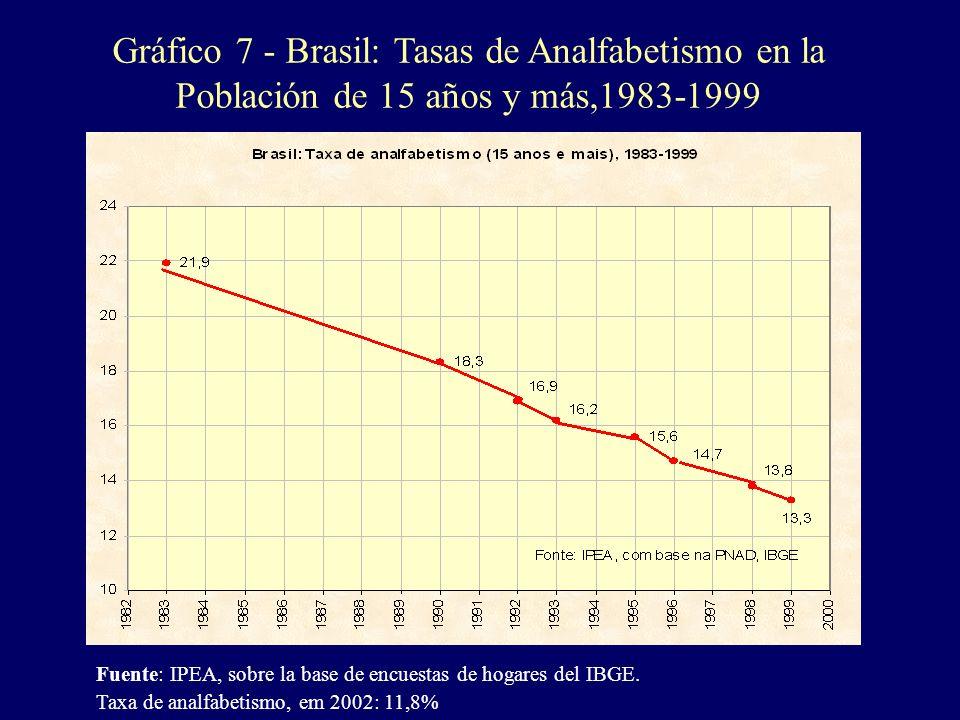 Gráfico 7 - Brasil: Tasas de Analfabetismo en la Población de 15 años y más,1983-1999
