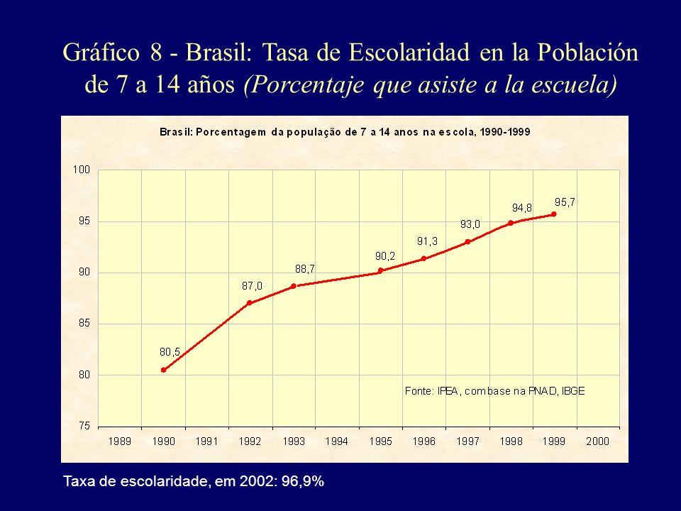 Gráfico 8 - Brasil: Tasa de Escolaridad en la Población de 7 a 14 años (Porcentaje que asiste a la escuela)