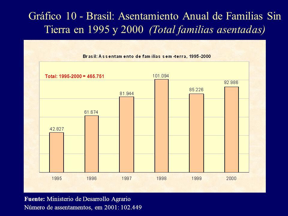 Gráfico 10 - Brasil: Asentamiento Anual de Familias Sin Tierra en 1995 y 2000 (Total familias asentadas)