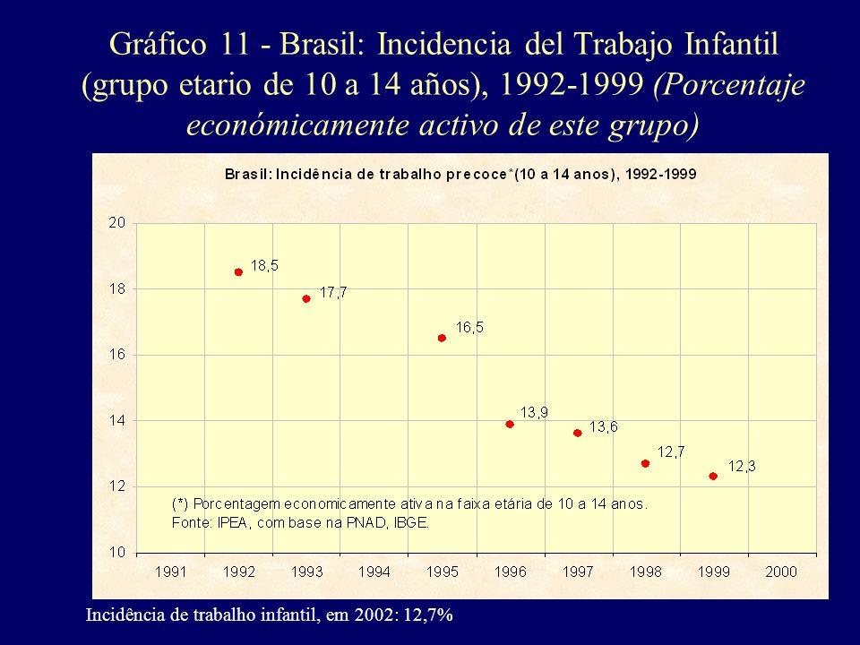 Gráfico 11 - Brasil: Incidencia del Trabajo Infantil (grupo etario de 10 a 14 años), 1992-1999 (Porcentaje económicamente activo de este grupo)