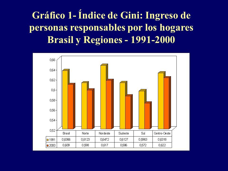 Gráfico 1- Índice de Gini: Ingreso de personas responsables por los hogares