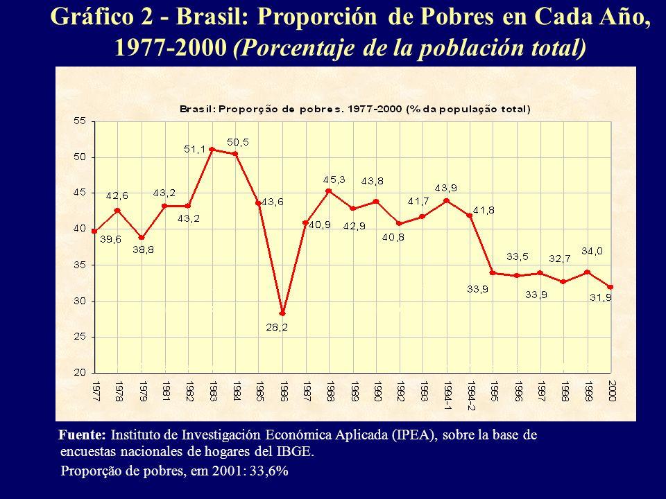 Gráfico 2 - Brasil: Proporción de Pobres en Cada Año, 1977-2000 (Porcentaje de la población total)