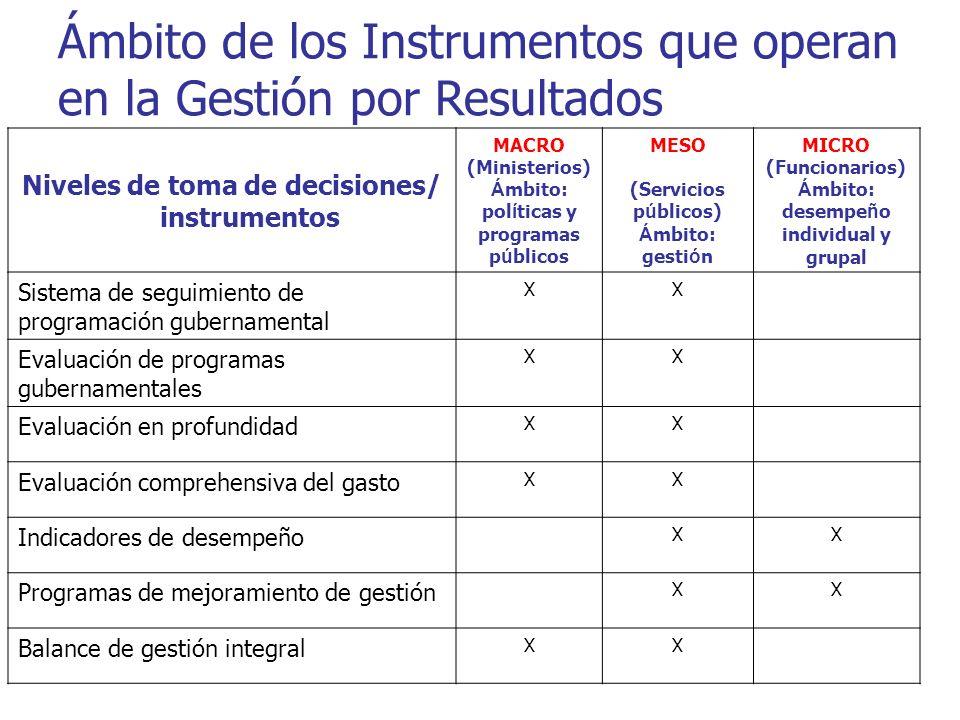Ámbito de los Instrumentos que operan en la Gestión por Resultados