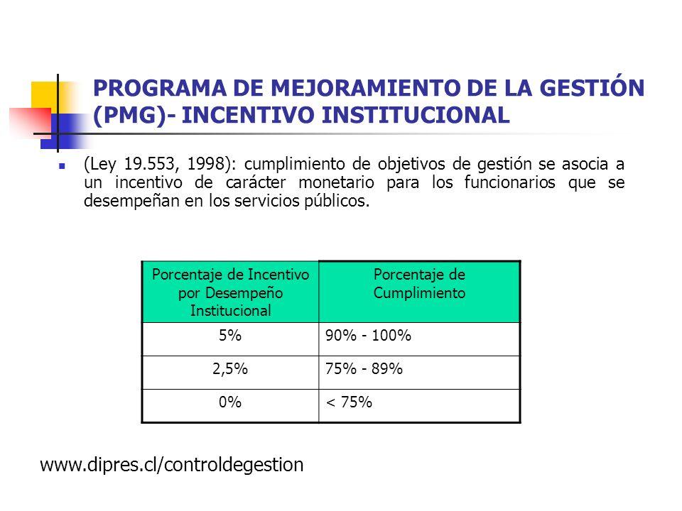 PROGRAMA DE MEJORAMIENTO DE LA GESTIÓN (PMG)- INCENTIVO INSTITUCIONAL