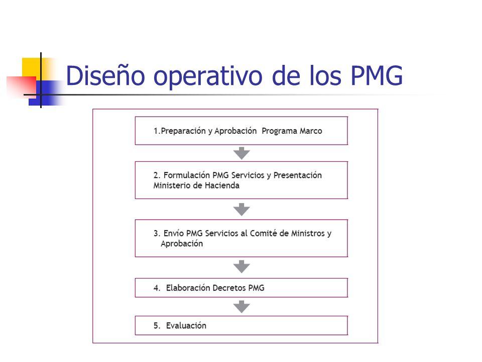 Diseño operativo de los PMG