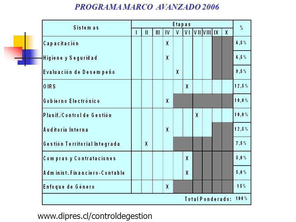 PROGRAMA MARCO AVANZADO 2006