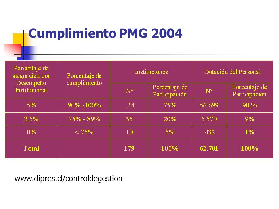 Cumplimiento PMG 2004 www.dipres.cl/controldegestion
