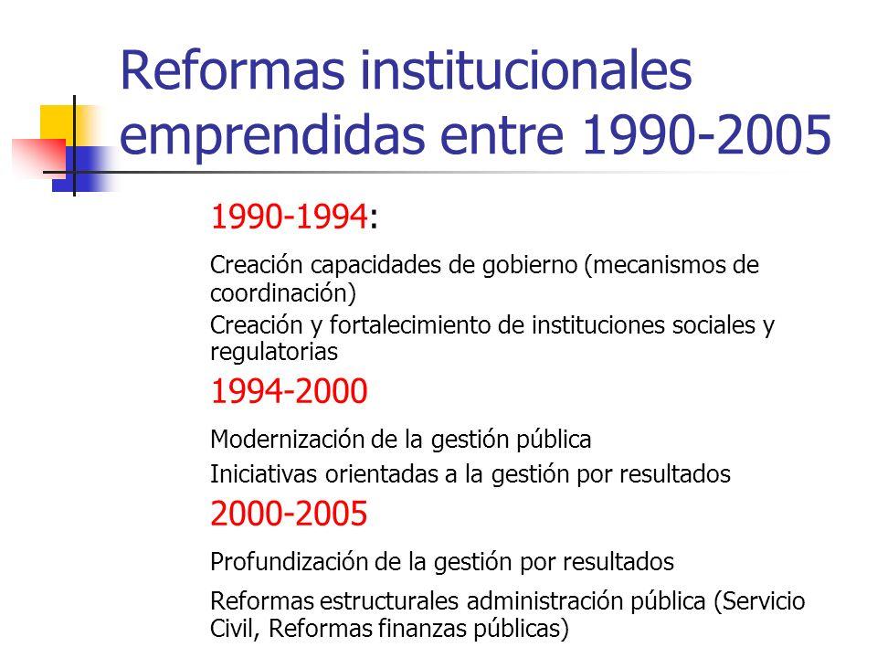 Reformas institucionales emprendidas entre 1990-2005