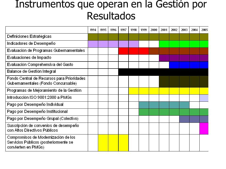 Chile: Implementación de los Distintos Instrumentos que operan en la Gestión por Resultados