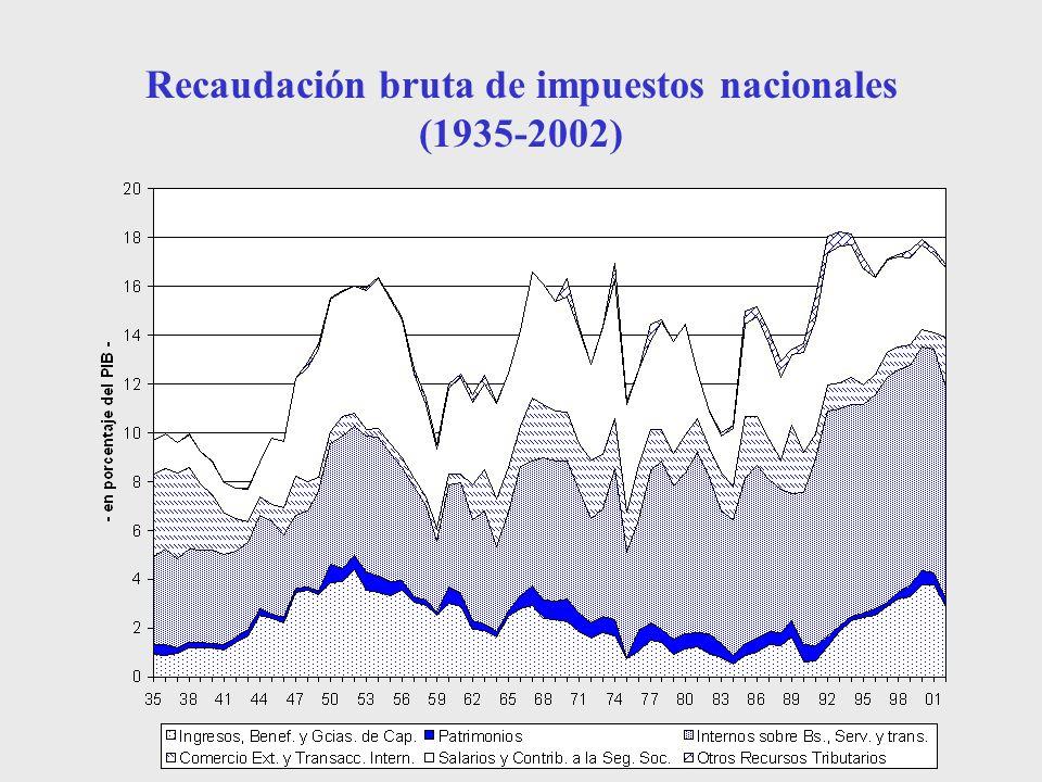 Recaudación bruta de impuestos nacionales (1935-2002)