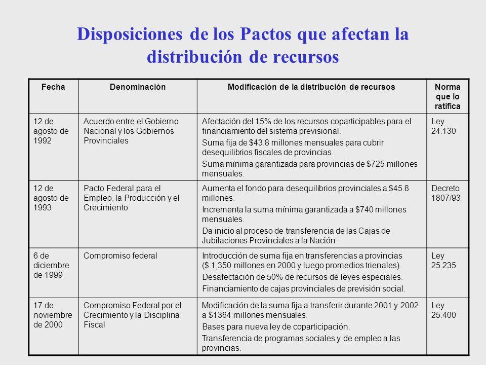 Disposiciones de los Pactos que afectan la distribución de recursos