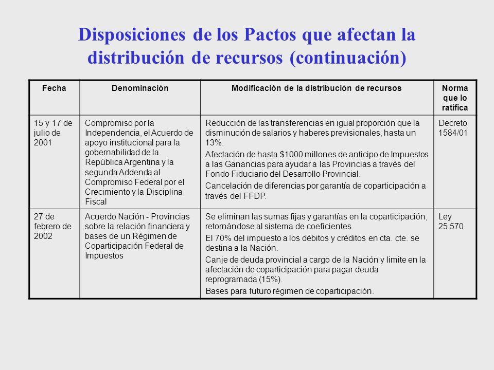 Modificación de la distribución de recursos