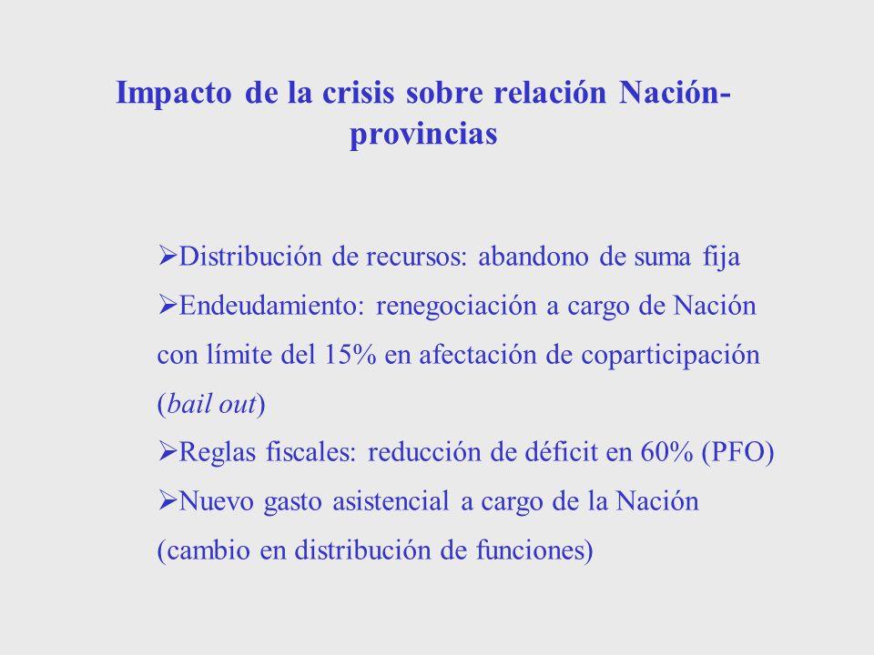 Impacto de la crisis sobre relación Nación-provincias