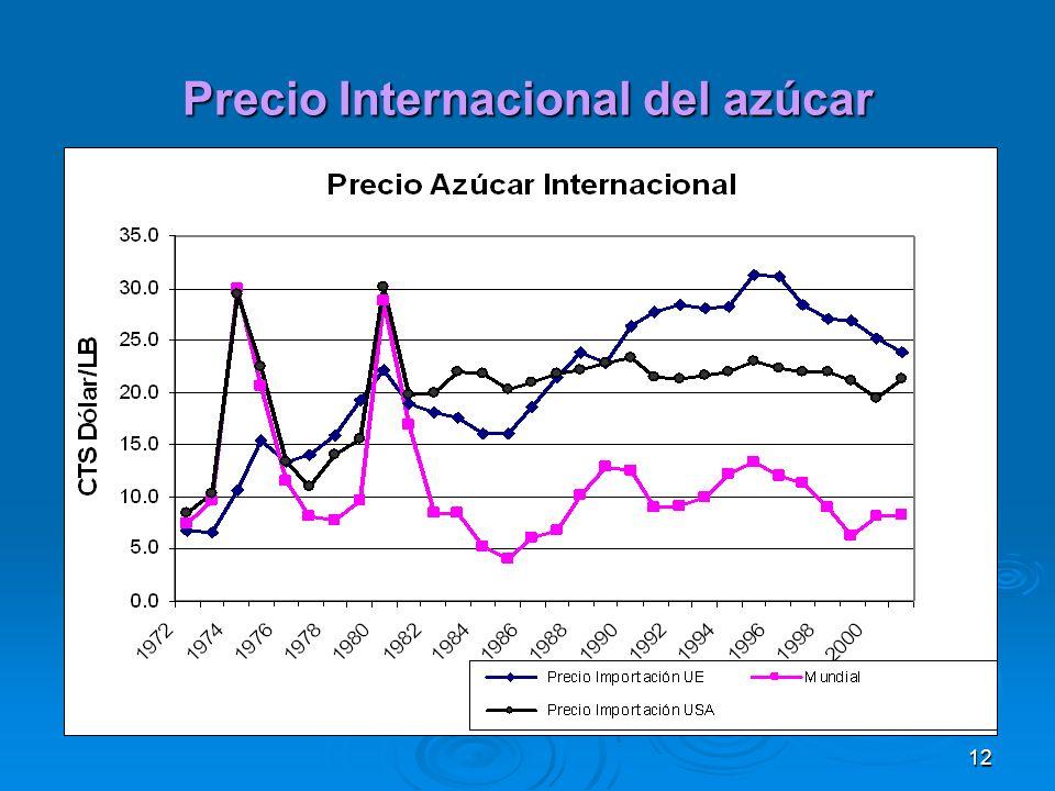 Precio Internacional del azúcar