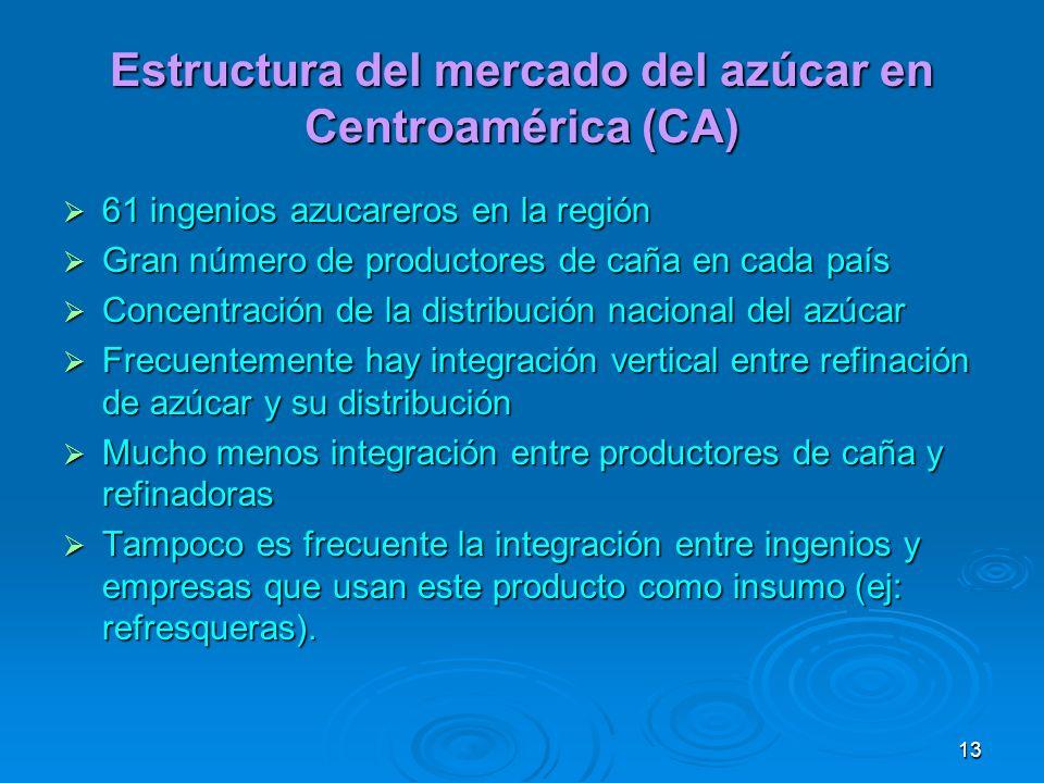 Estructura del mercado del azúcar en Centroamérica (CA)