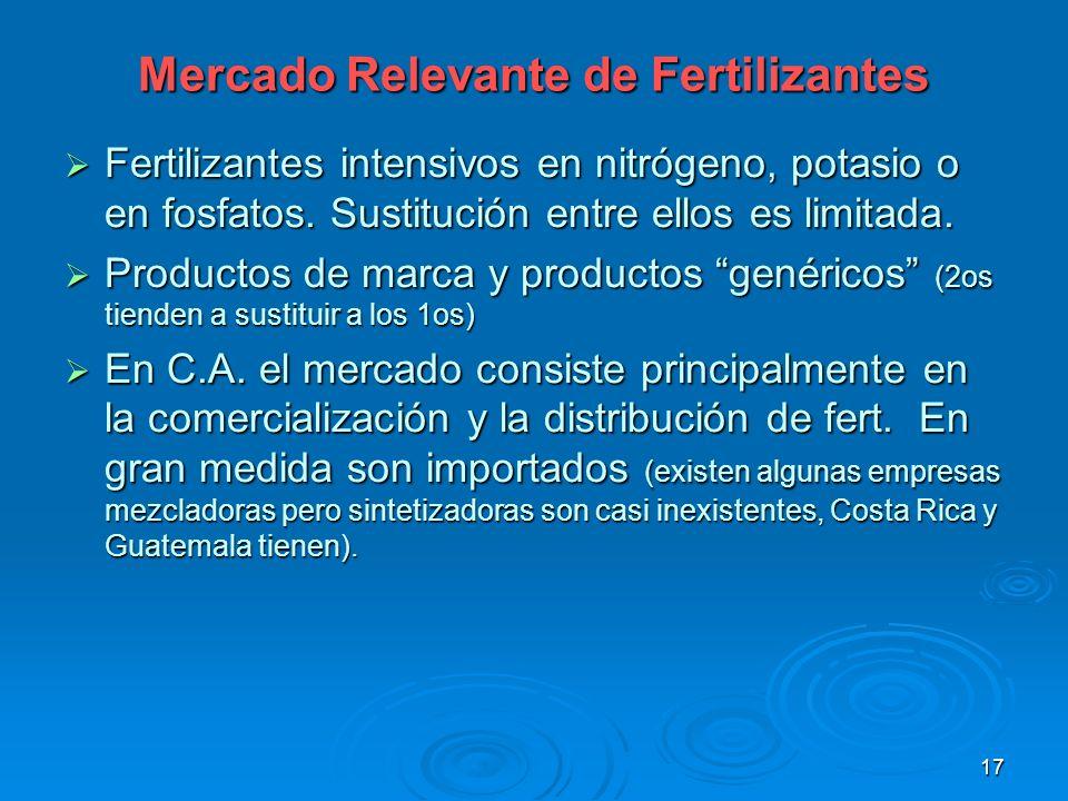 Mercado Relevante de Fertilizantes