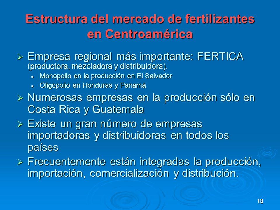 Estructura del mercado de fertilizantes en Centroamérica