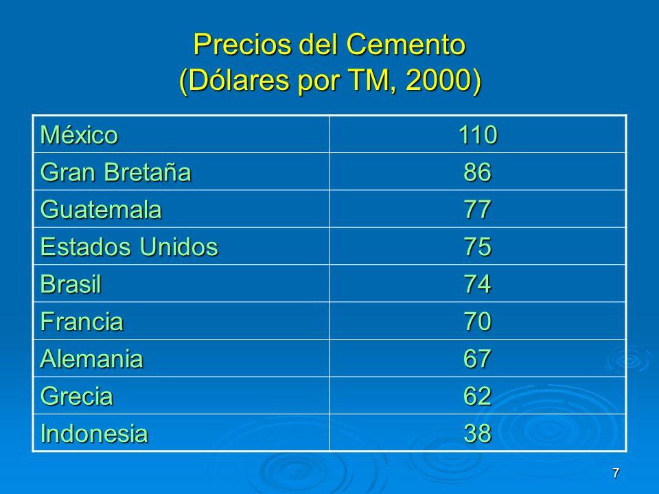 Precios del Cemento (Dólares por TM, 2000)