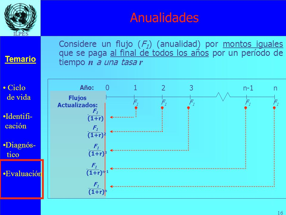 Anualidades Considere un flujo (F1) (anualidad) por montos iguales que se paga al final de todos los años por un período de tiempo n a una tasa r.