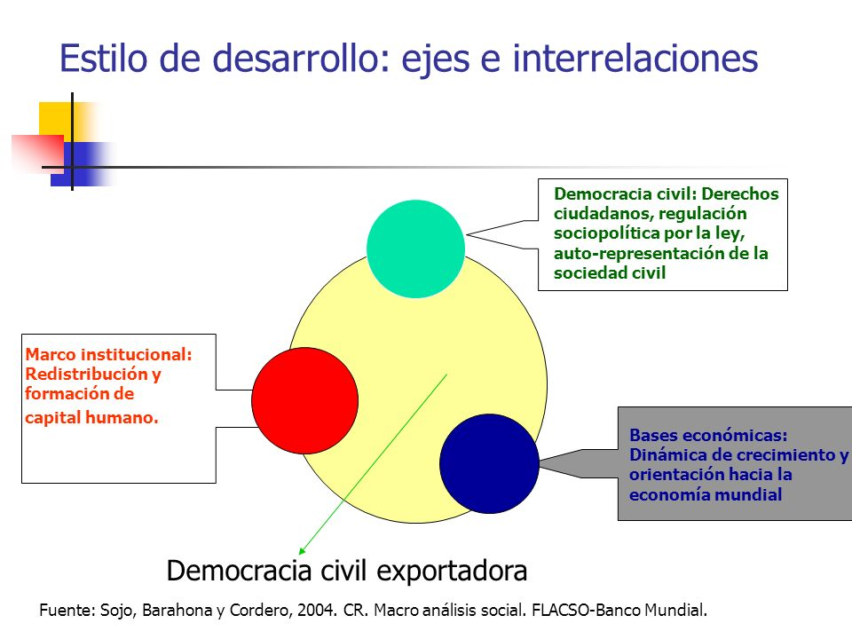 Estilo de desarrollo: ejes e interrelaciones