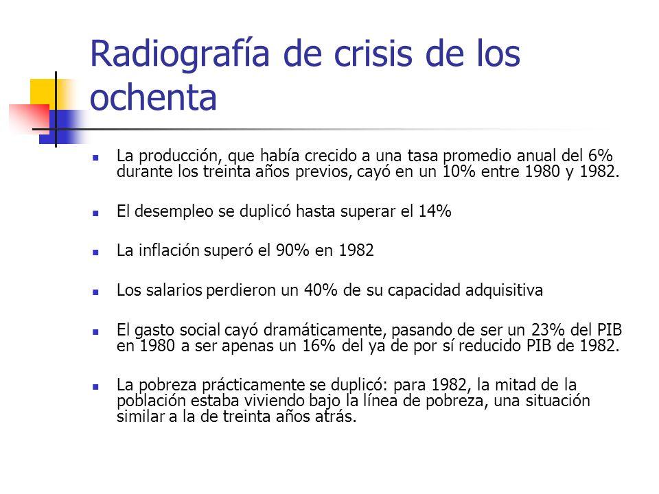 Radiografía de crisis de los ochenta