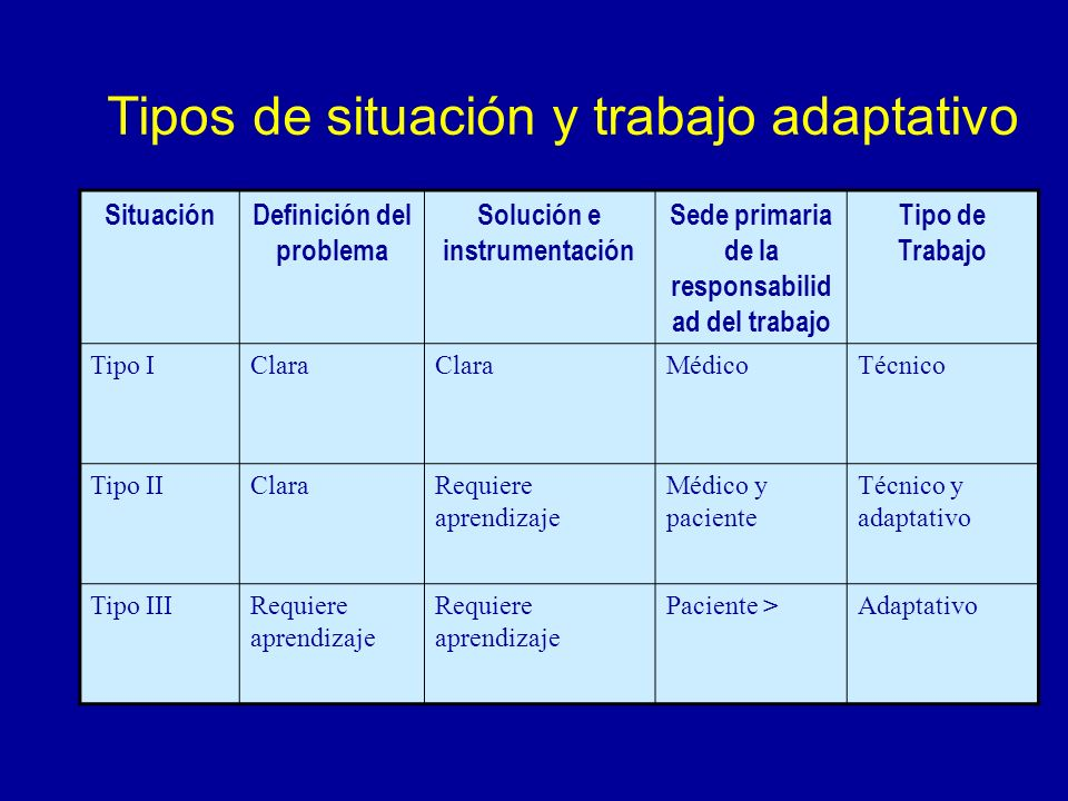 Tipos de situación y trabajo adaptativo