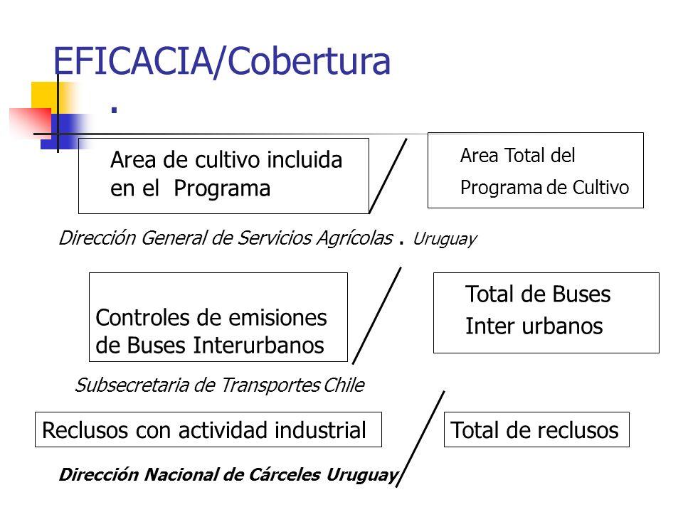 . EFICACIA/Cobertura Area Total del Programa de Cultivo