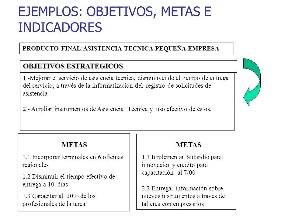 EJEMPLOS: OBJETIVOS, METAS E INDICADORES