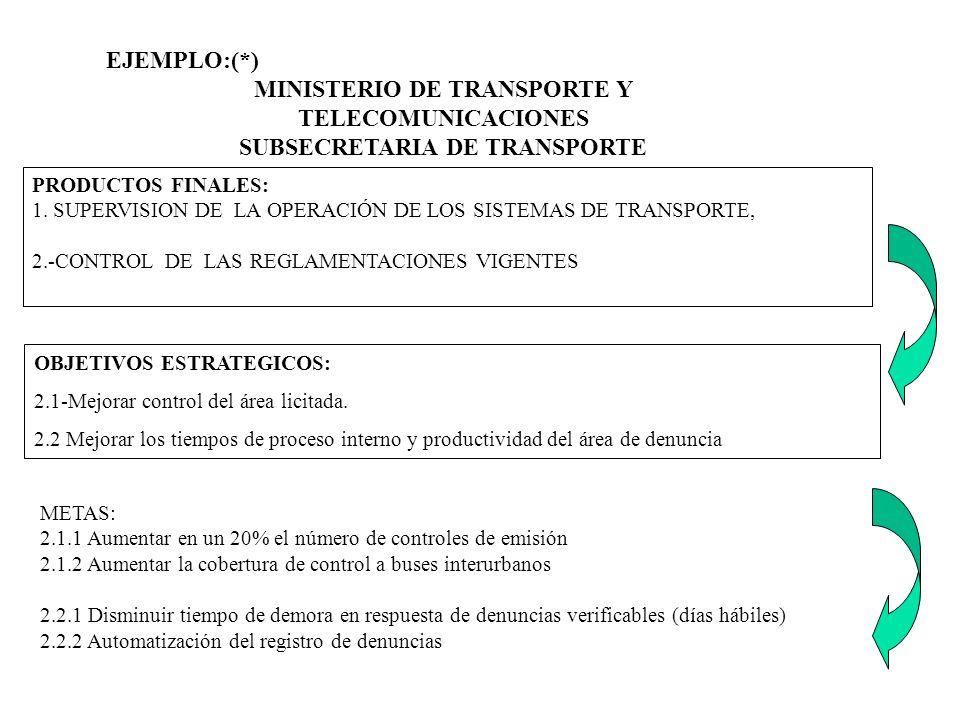 MINISTERIO DE TRANSPORTE Y TELECOMUNICACIONES